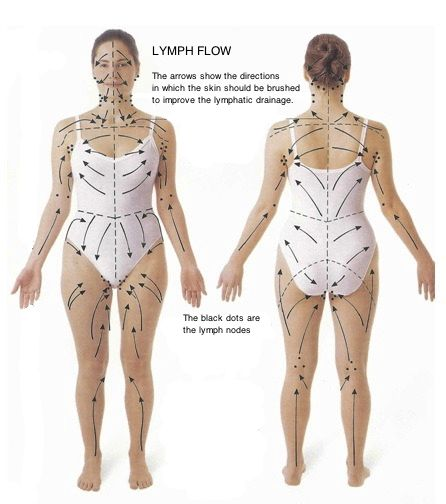 Lymfedrænkning Massage - Massageløsninger-9726